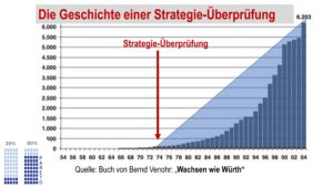 Read more about the article Strategieüberprüfung